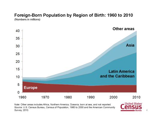 Immigration shift