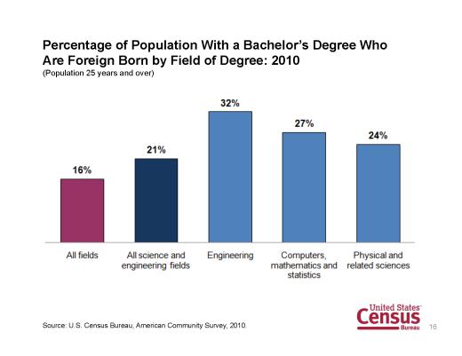 Techie immigrants